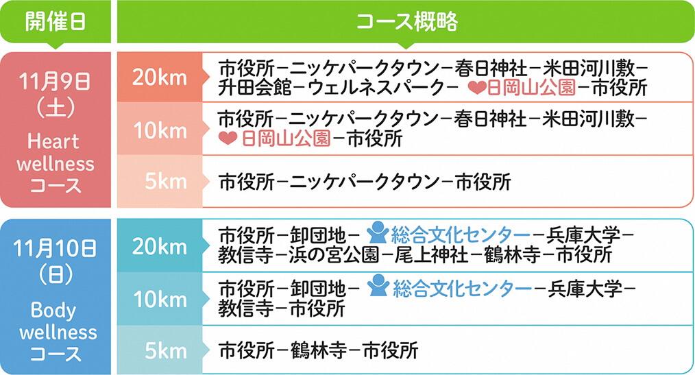 第30回加古川ツーデーマーチ2019、コース概略