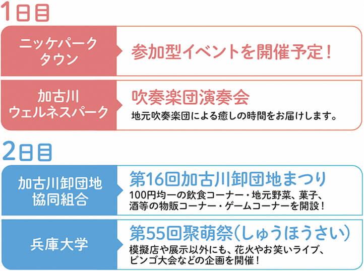 第30回加古川ツーデーマーチ2019、協働イベント内容
