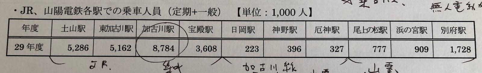 加古川市内の各駅での乗車人員