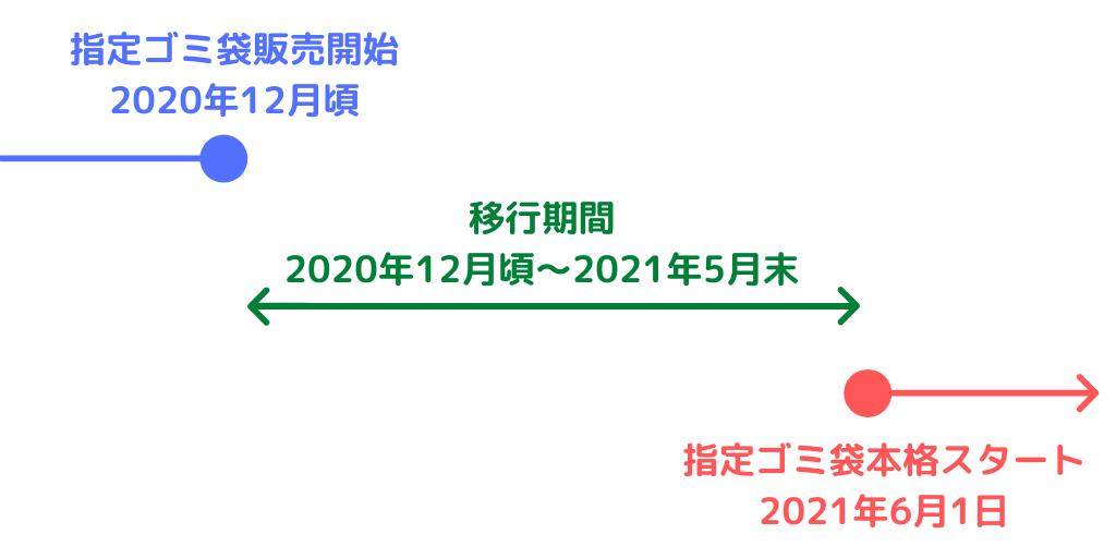 加古川市の指定ゴミ袋導入スケジュール