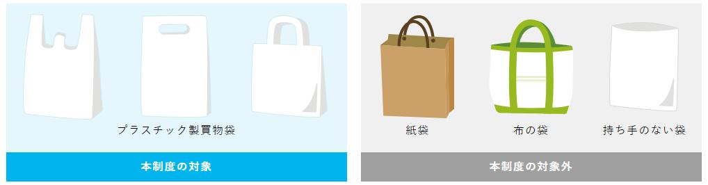 有料化対象の買物袋