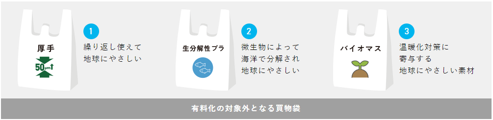 有料化の対象外となる買物袋