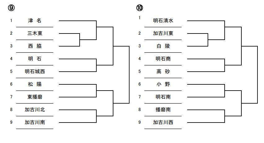 令和2年度夏季兵庫県高等学校野球大会第9ブロック・第10ブロック組み合わせ