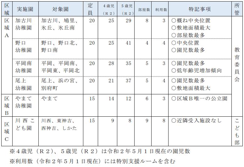 加古川市立幼稚園・認定こども園の3年保育について