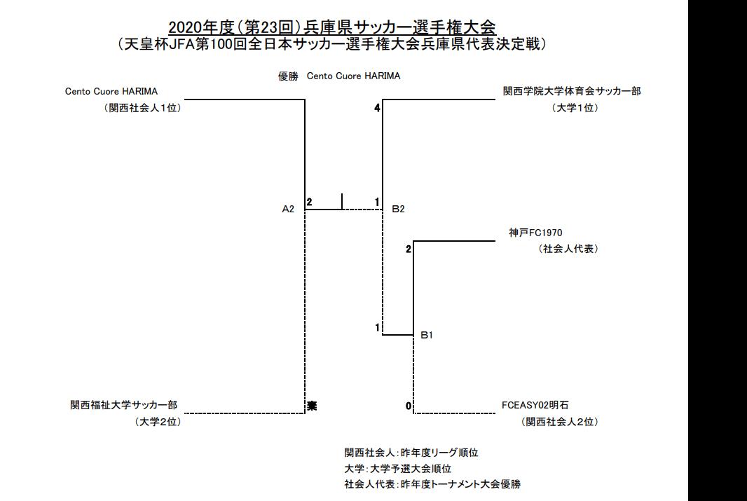 第23回兵庫県サッカー大会結果