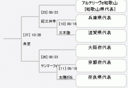 第100回天皇杯組み合わせ抜粋