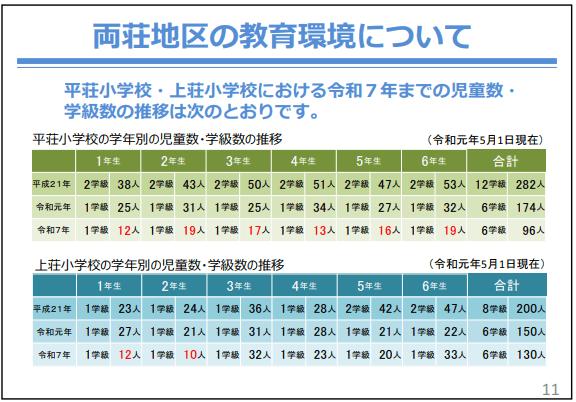 平荘小学校・上荘小学校の児童数・学級数の推移
