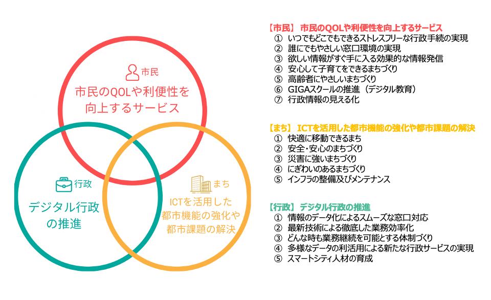 加古川市スマートシティ構想提案