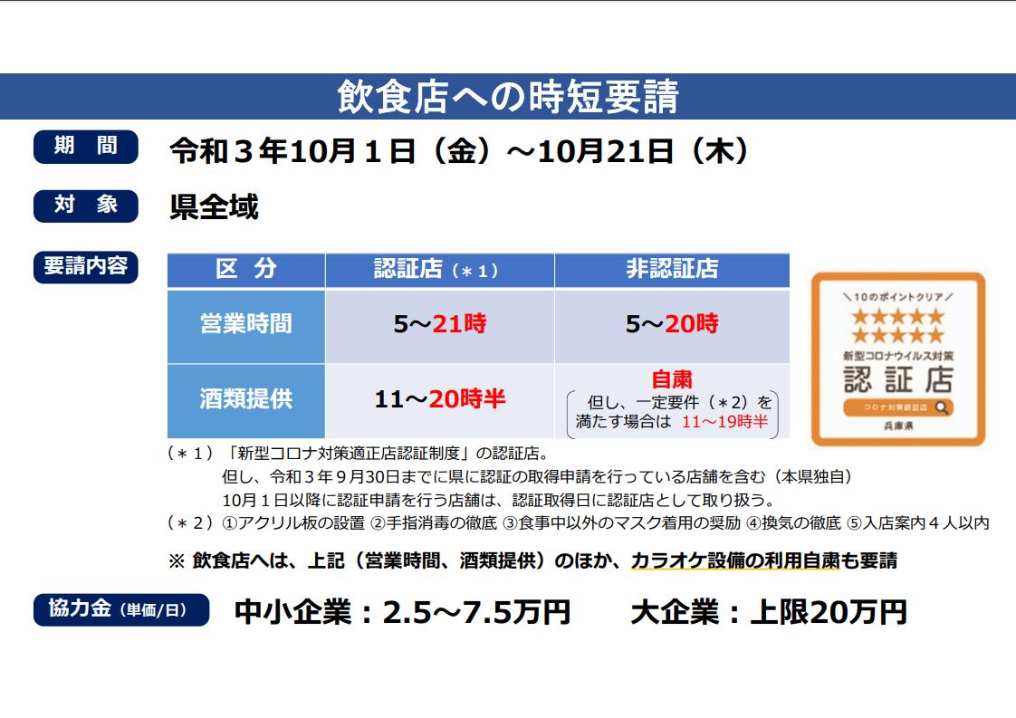 兵庫県の飲食店への時短要請